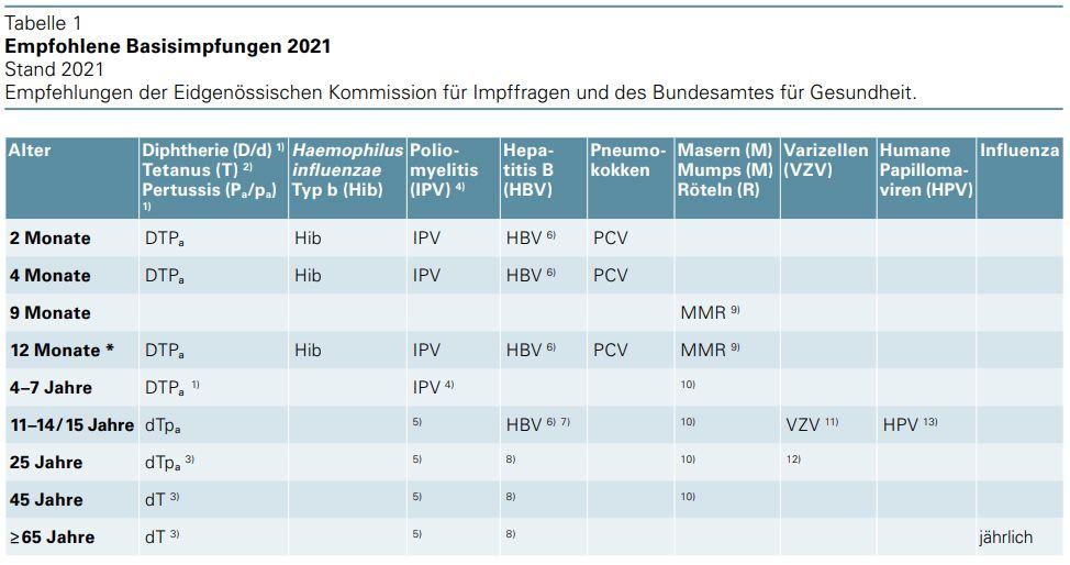Empfohlene Basisimpfungen 2021 BAG